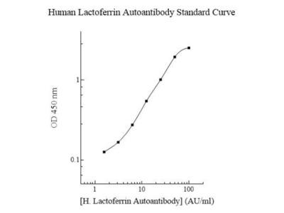 Human Lactoferrin ELISA Kit (Colorimetric)