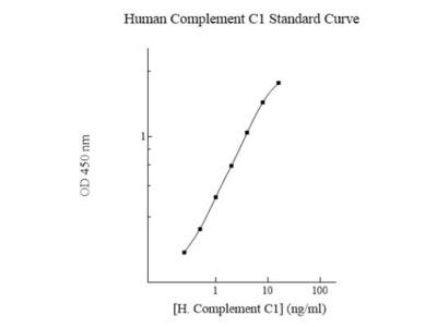 Human Complement Component C1r ELISA Kit (Colorimetric)