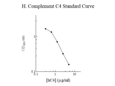 Human Complement C4 ELISA Kit (Colorimetric)