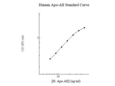 Human Apolipoprotein A-II / ApoA2 ELISA Kit (Colorimetric)