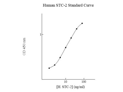 Human Stanniocalcin 2 / STC-2 ELISA Kit (Colorimetric)