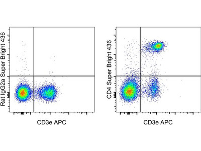 Great Antibody to Detect CD4 T Cells Via Flow Cytometry