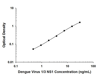 Viral Dengue Virus 1 / 3 NS1 Antibody