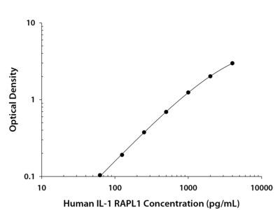 IL-1 RAPL1 / IL-1 R8 ELISA