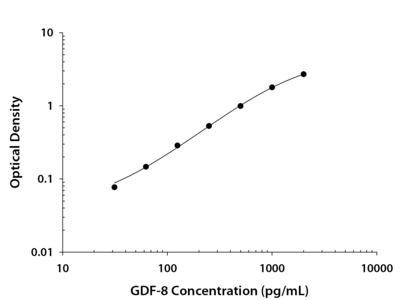GDF-8 /Myostatin ELISA