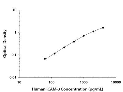 ICAM-3 / CD50 ELISA