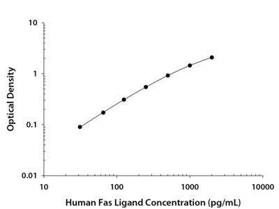 Fas Ligand/TNFSF6 ELISA