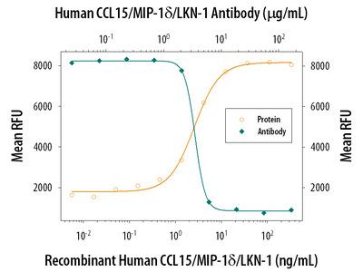 CCL15 /MIP-1 delta Antibody