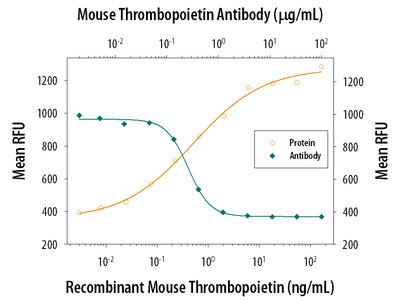 Thrombopoietin/Tpo Antibody