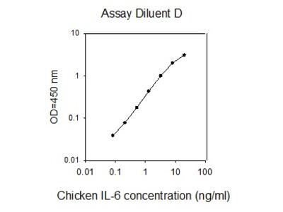 Chicken IL-6 ELISA