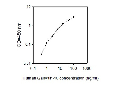 Human Galectin-10 ELISA