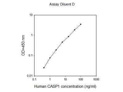 Human Caspase-1 ELISA