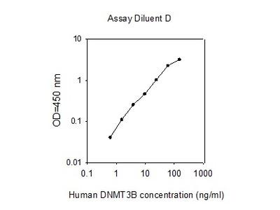 Human Dnmt3b ELISA