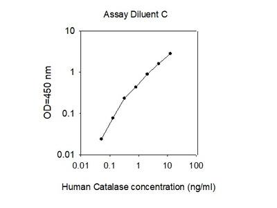 Human Catalase ELISA