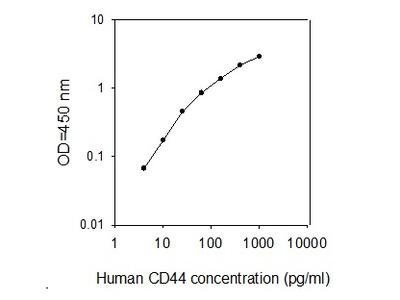 Human CD44/Heparan Sulfate Proteoglycan ELISA