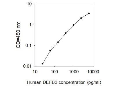 Human DEFB-3/Beta-defensin 103/BD-3 ELISA
