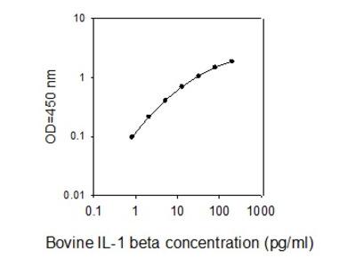 Bovine IL-1 beta/IL-1 F2 ELISA