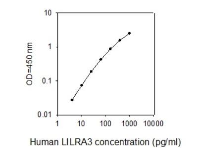 Human LILRA3 (ILT-6/CD85e) ELISA