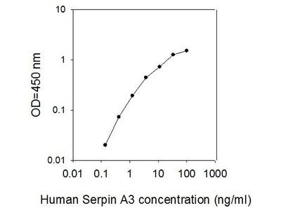 SERPINA3 alpha-1 AntiChymotrypsin ELISA Kit