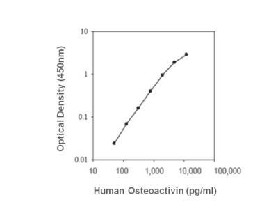 Osteoactivin ELISA Kit