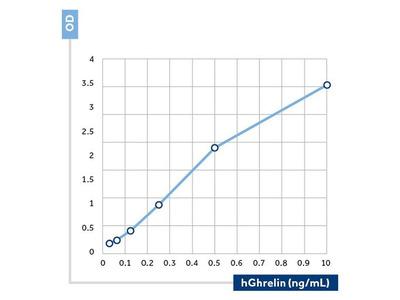 Anti-Ghrelin antibody [121] (Biotin)