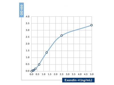 Anti-D-Dimer antibody [35] (Biotin)