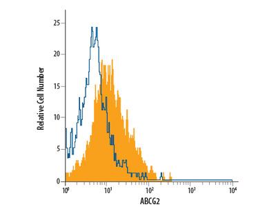ABCG2 APC-conjugated Antibody