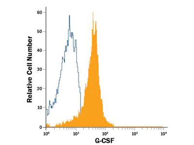G-CSF APC-conjugated Antibody
