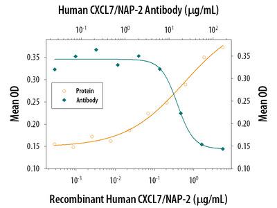 Human CXCL7 / NAP-2 Antibody