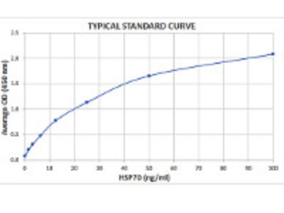 HSP70 ; Heat Shock Protein 70, plant ELISA kit