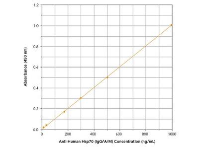 HSP70 / HSPA1A Autoantibody (IgG, IgA, IgM) ELISA Kit