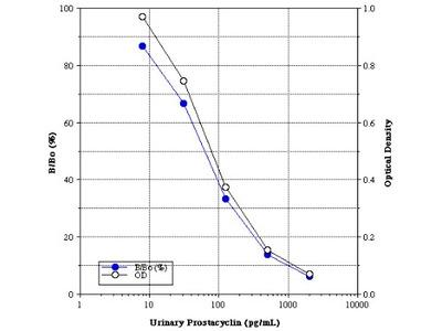 Prostacyclin ELISA Kit