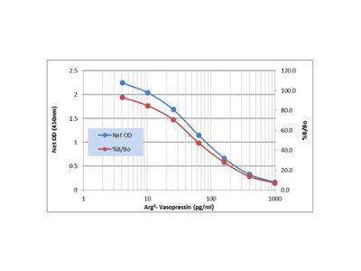 Neurophysin II / Arg-vasopressin ELISA Kit