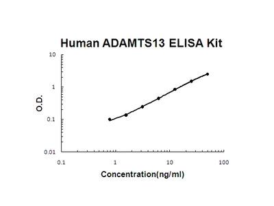 ADAMTS13 ELISA kit