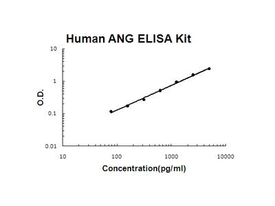 ANG ELISA kit