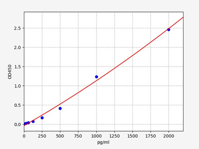 Mouse Bach2(BTB domain a and CNC homolog 2) ELISA Kit