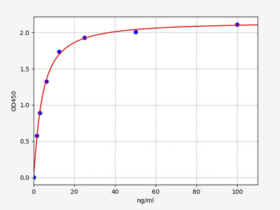 Mouse Bcl2(Apoptosis regulator Bcl-2) ELISA Kit