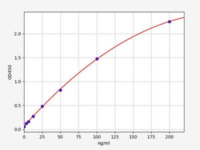 Mouse FXII(Coagulation Factor XII) ELISA Kit