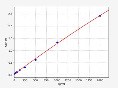Porcine cTn-I/TNNI3(cardiac Troponin I) ELISA Kit