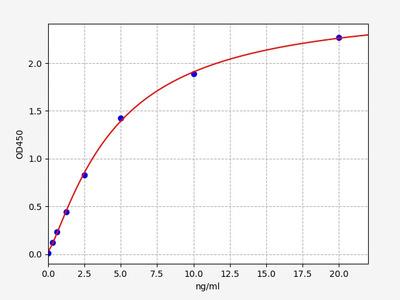 Human RAB27B(Ras-related protein Rab-27B) ELISA Kit