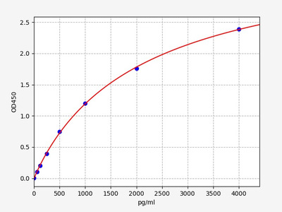 Porcine IL-1ra(Interleukin 1 Receptor Antagonist) ELISA Kit