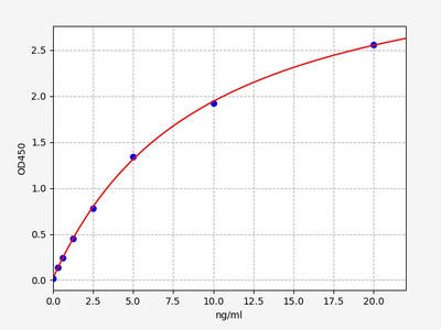 Bovine HSP70(Heat shock protein 70) ELISA Kit