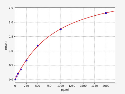 Human COL9A3(Collagen alpha-3(IX) chain) ELISA Kit