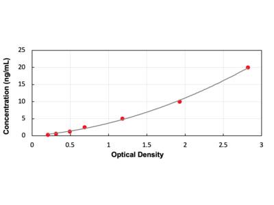 Insulin Like Growth Factor Binding Protein 4 ELISA Kit