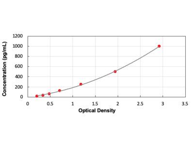 Heparin Binding Epidermal Growth Factor Like Growth Factor ELISA Kit