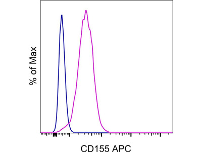 CD155 Monoclonal Antibody (2H7CD155), APC, eBioscience™