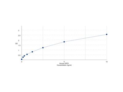 Human Glycerol-3-Phosphate Dehydrogenase 1 (GPD1) ELISA Kit