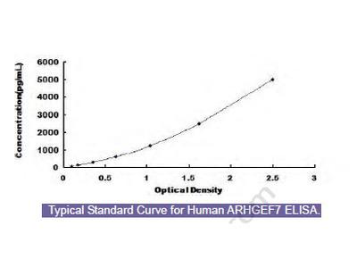 Human Rho Guanine Nucleotide Exchange Factor 7 (ARHGEF7) ELISA Kit