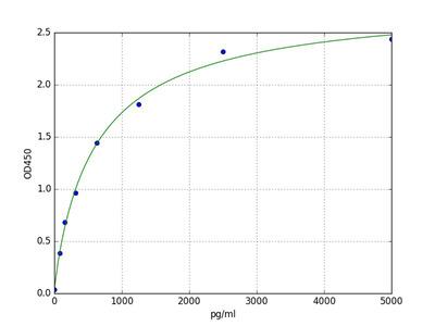 Bovine HCK (Tyrosine-protein kinase HCK) ELISA Kit