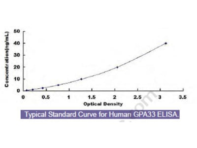 Human Glycoprotein A33 (GPA33) ELISA Kit